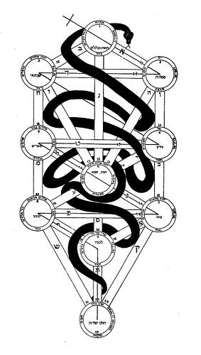 Online Kabbalah 2 – The Sephiroth and Paths